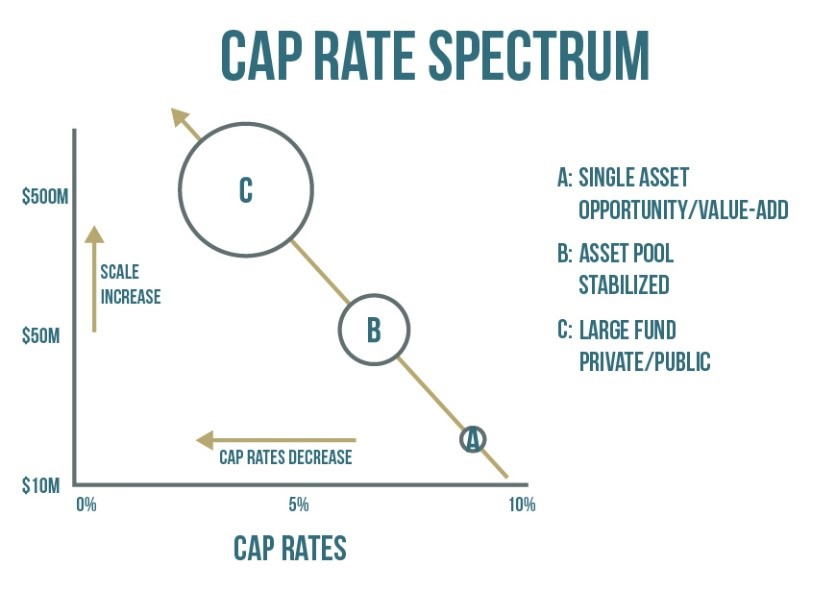 Cap Rate Spectrum